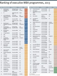 Ranking of Executive MBA programmes for 2013